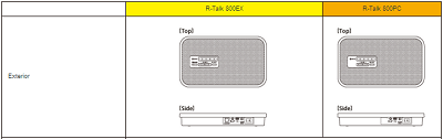 Specifications of RTALK device 1