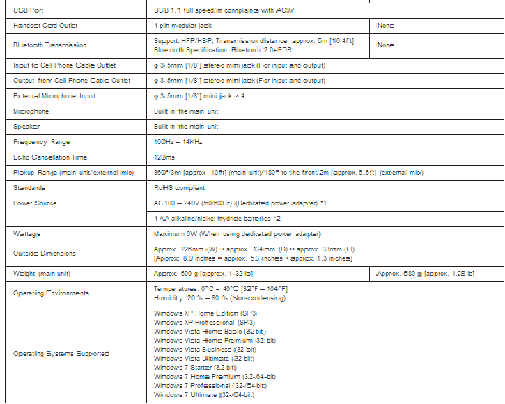 Specifications of RTALK device 2