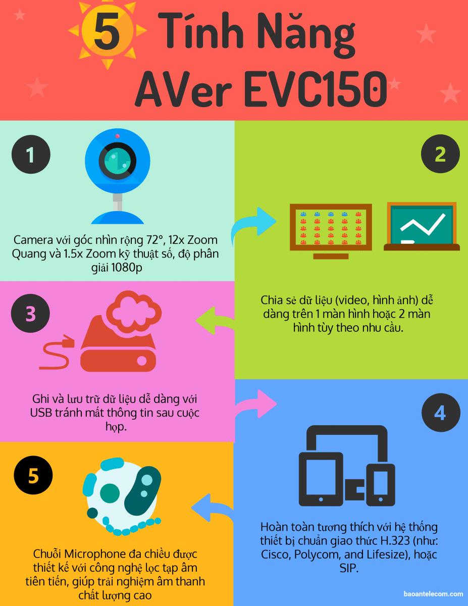 Infographic] Các tính năng của AVer EVC150 | Bao An Telecom