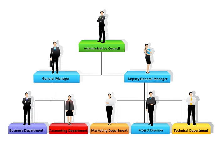 Organizational structure of Bao An Telecom