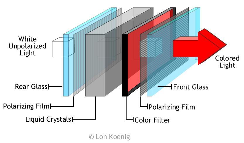 Cấu trúc màn hình ghép LCD tinh thể lỏng